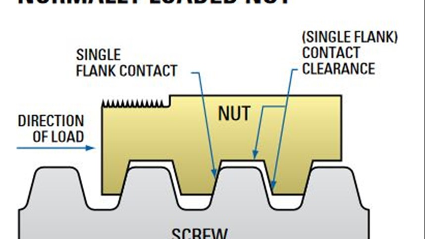 Acme Screw Glossary and Technical Data